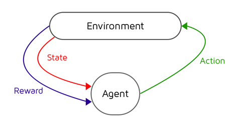 The Reinforcement Learning Cycle